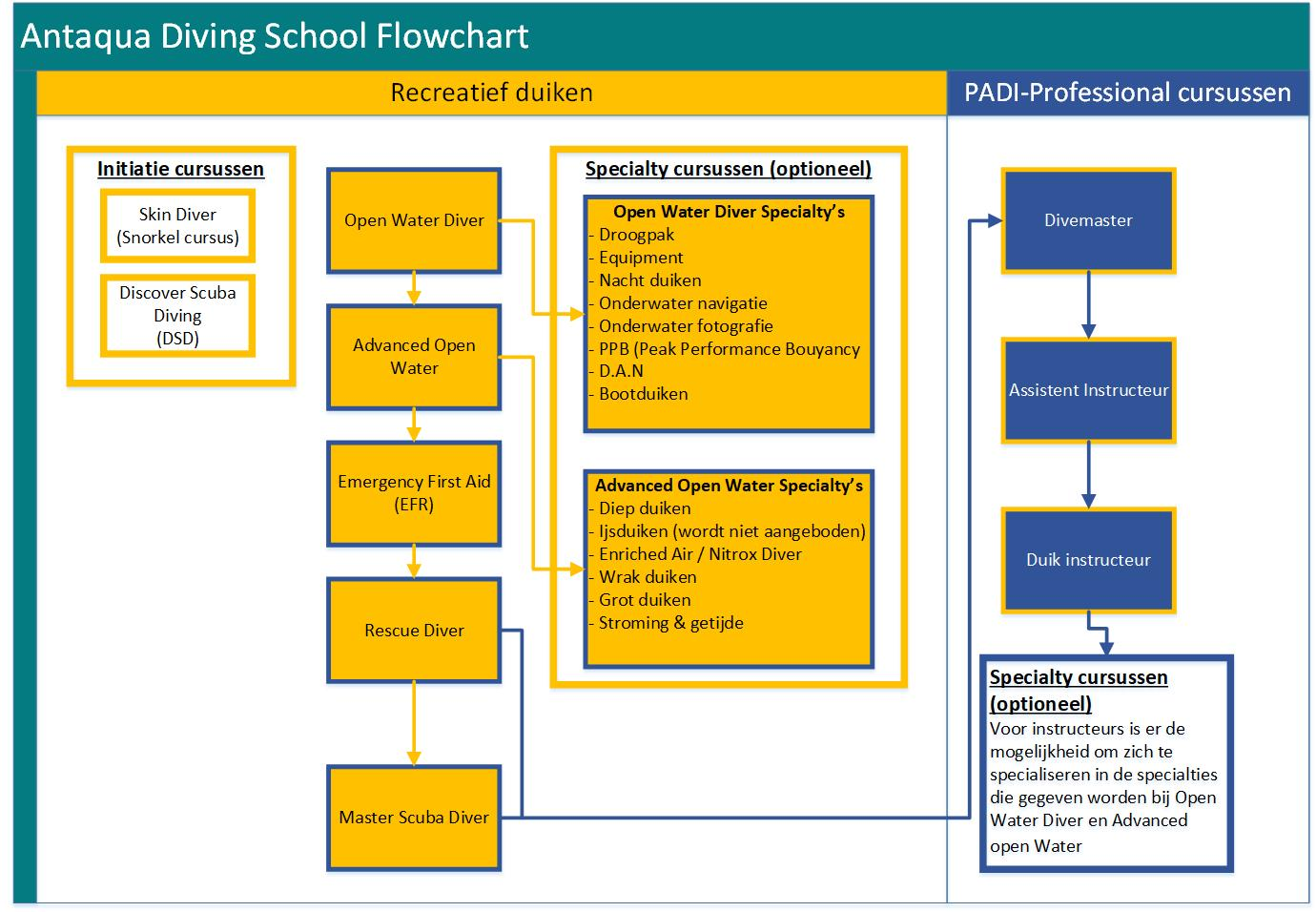 Antaqua Diving School Flowchart